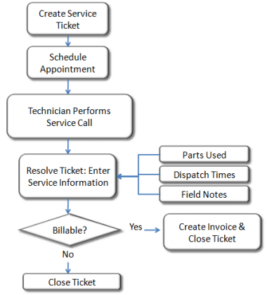 Service Flow Chart